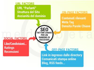 web marketing posizionamento motori di ricerca seo